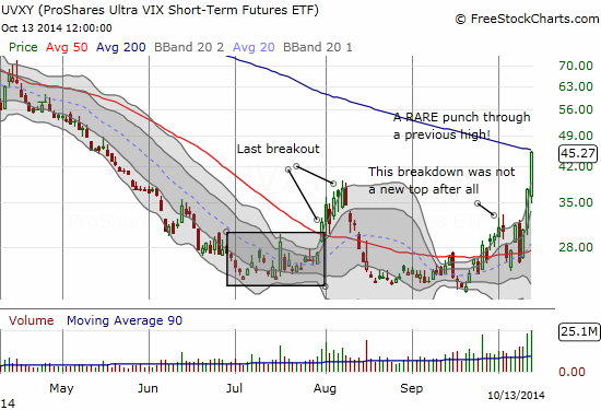 Revenge of ProShares Ultra VIX Short-Term Futures (UVXY)