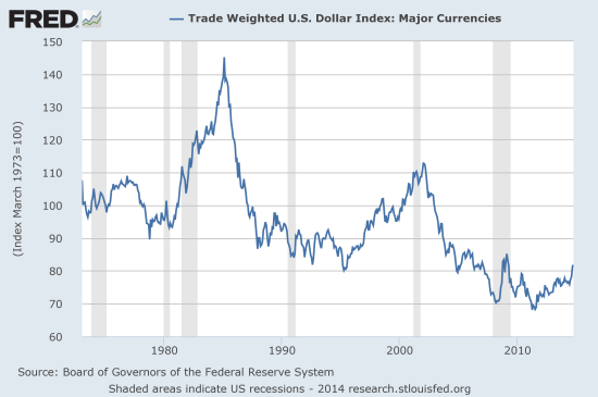 Despite recent strength, the U.S. dollar remains locked in a notable secular decline