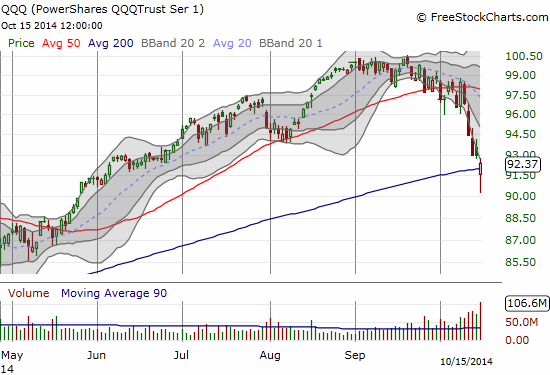 "Buyers on the QQQ put on a valiant fight to keep the ETF ""above water"""