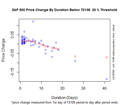 S&P 500 Performance By T2108 Duration Below the 20% Threshold (Oversold)