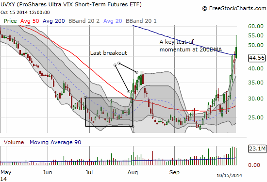 The revenge of the ProShares Ultra VIX Short-Term Futures (UVXY) continues