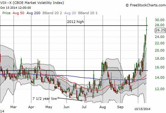 "The volatility index has almost gone parabolic. An ""end"" may finally be on the horizon."