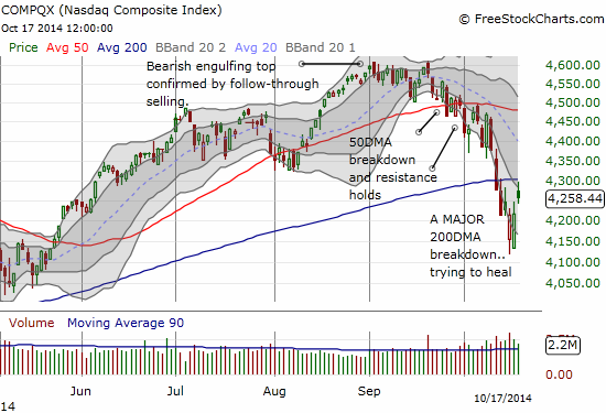 The NASDAQ gaps away from its lows but falls short at 200DMA ressitance