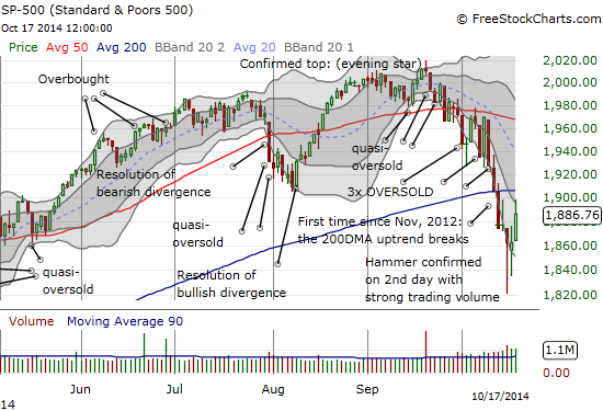 The S&P 500 rallies out of oversold conditions but essentially fails to break through 200DMA resistance