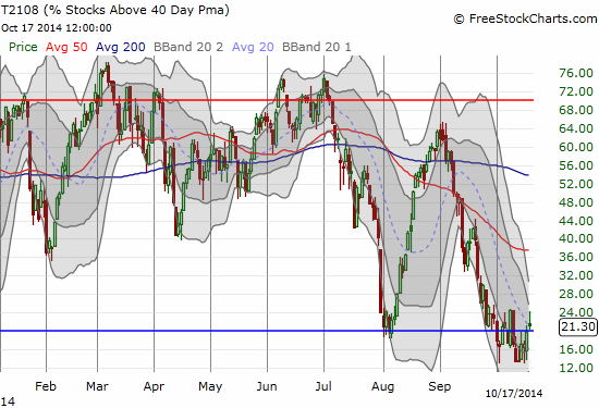 The last of three oversold periods finally ends at 6 days