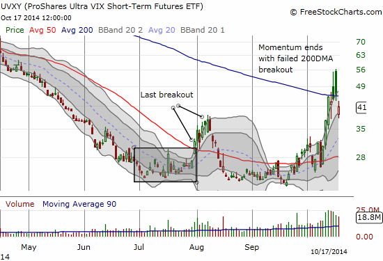 Similarly, UVXY fails to hold 200DMA support