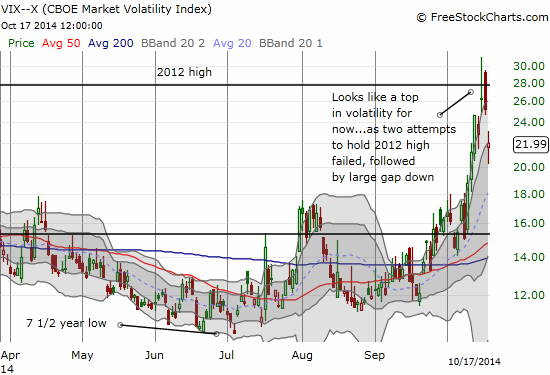 The VIX fails to hold 2012 highs - a bullish sign