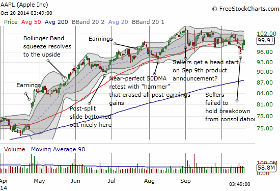 A locked battle between buyers and sellers ends right at the 50DMA...AND the $100 mark...ahead of October, 2014 earnings