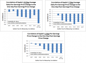 Correlation of Apple's 14, 7, and 1-Day Average Daily Pre-Earnings Price Change to the One-Day Post-Earnings Price Change