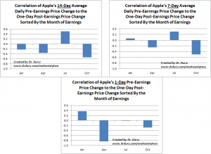 Quarterly Correlation of Apple's 14, 7, and 1-Day Average Daily Pre-Earnings Price Change to the One-Day Post-Earnings Price Change