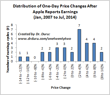Distribution of One-Day Price Changes After Apple Reports Earnings (Jan, 2007 to Jul, 2014)
