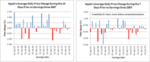 Apple's Average Daily Price Change During the 7 and 14 Days Prior to Earnings Since 2007