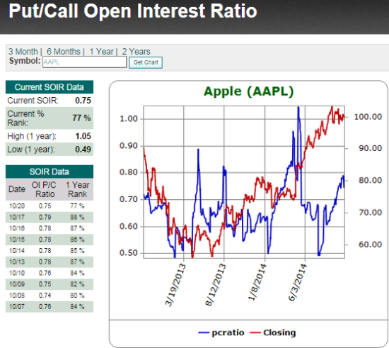 Bears have ramped up bets against AAPL over the past 3 months as AAPL's stock went almost nowhere