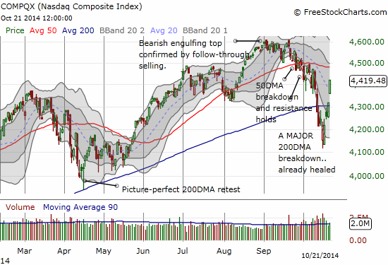 The NASDAQ confirms its breakout above its 200DMA