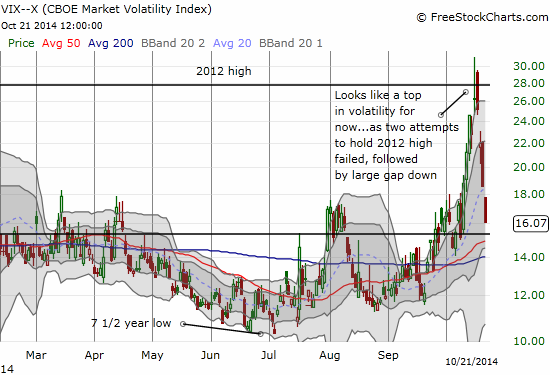 Volatility has been crushed and now hovers just above the 15.35 pivot point