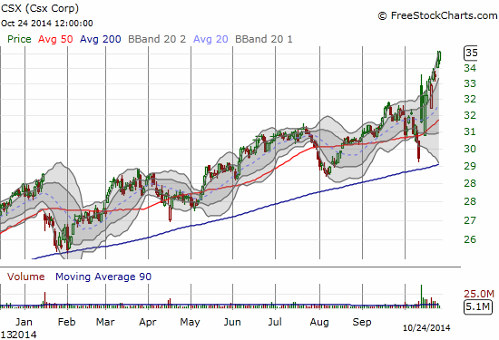 Hard to get too bearish with a railroad stock soaring to new all-time highs