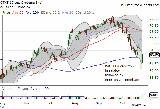 CTXS has turned around an ominous post-earnings 200DMA breakdown into an impressive comeback