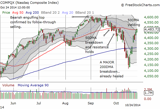 The NASDAQ is already pushing through 50DMA resistance