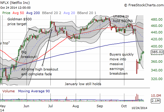 NFLX has had a sharp rebound from post-earnings angst. Is momentum running out now?