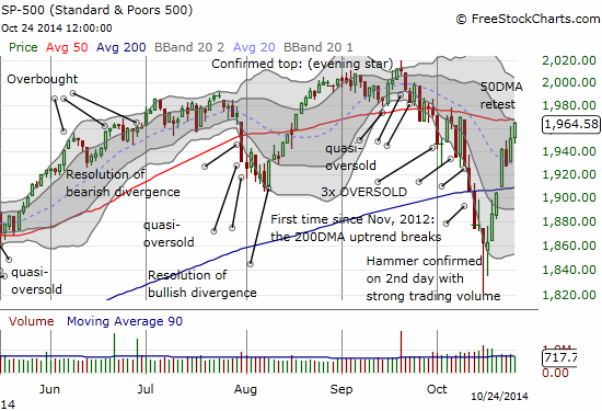 The S&P 500 makes a second visit to 50DMA resistance with a strong close at the day's high
