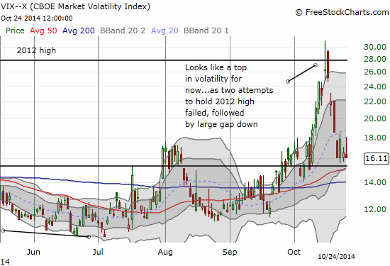 Is volatility reaching support?