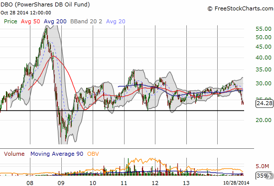 Is it almost time to BUY PowerShares DB Oil ETF (DBO) as it approaches a major point of support?!