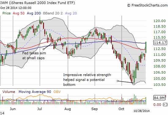 Even iShares Russell 2000 (IWM)  manages to make a major 50DMA breakout that reaches as far as its 200DMA