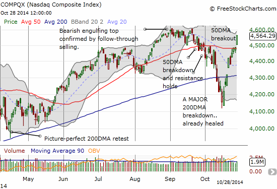 The NASDAQ CONFIRMS its 50DMA breakout with an exclamation point