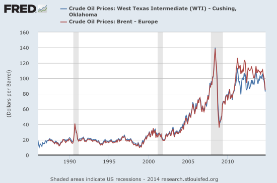 "Oil is falling but remains at relatively ""elevated"" levels from the post-recession recovery"