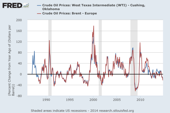 Year-over-year changes in oil's price do not provide a discernible pattern relative to recent recessions