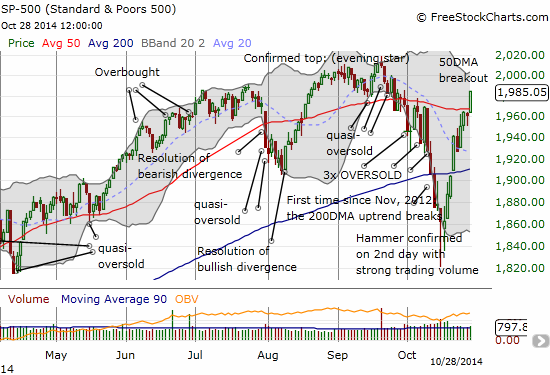 The S&P 500 makes a very convincing breakout above 50DMA resistance