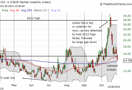 The volatility index collapses again - seemingly ending what I thought would be a longer lasting uptrend bias