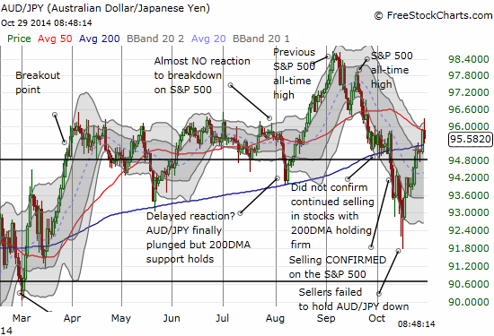 The Australian dollar and the Japanese yen partner to synchronize with S&P 500 volatility