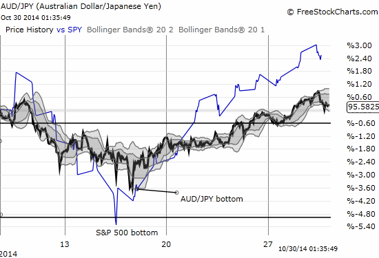 AUD/JPY bottomed a day after SPY, but  the quick recovery seemed to confirm the bottoming action