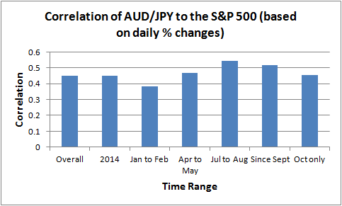Correlation of AUD/JPY to the S&P 500 (based on daily % changes)