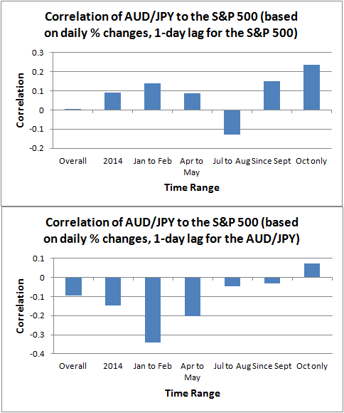 1-Day Lagged Correlations of AUD/JPY to the S&P 500 (based on daily % changes)