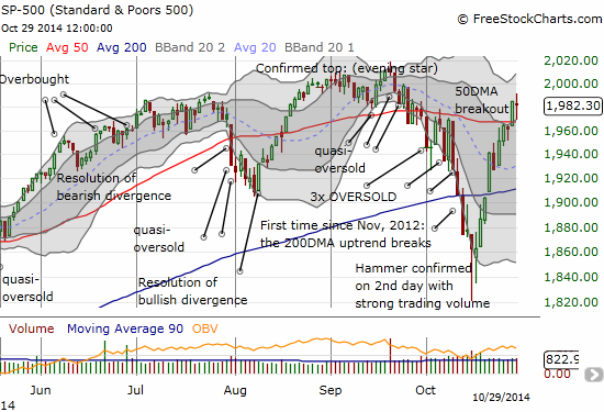The S&P 500 recovered as quickly as it broke down