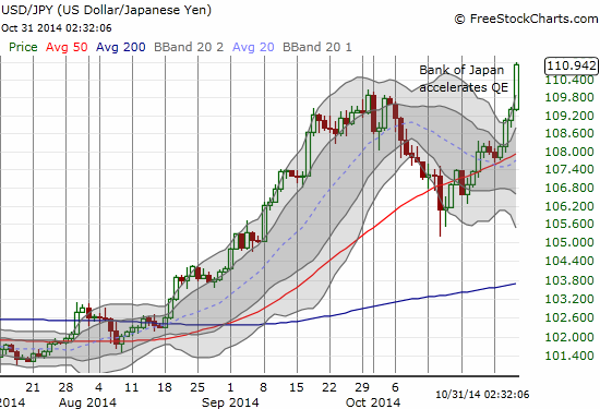 The U.S. dollar soars against the Japanese yen as the Bank of Japan accelerates QE