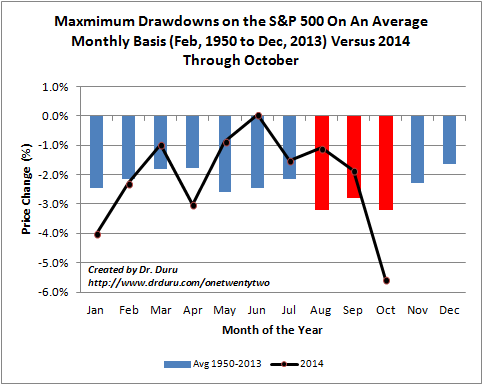 "This year's October drawdown made up for below average drawdowns in the S&P 500's two other ""most dangerous"" months"