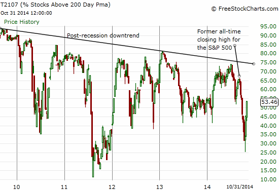 Plenty of upside remains before a broader uptrend re-stablishes itself in the stock market