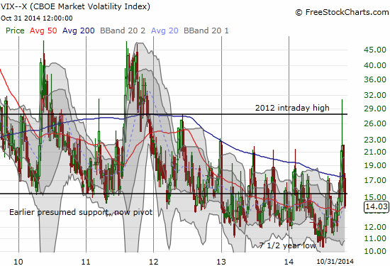Volatility in volatility: the VIX swings from 7 1/2 year lows to three-year highs in just over three months
