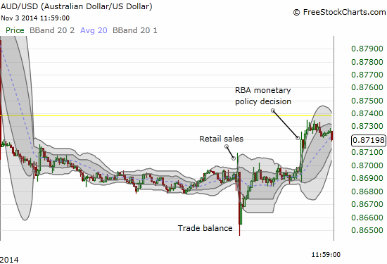 The Australian dollar rocks up and down and up again on important economic news