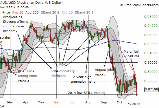 The 2014 low continues to hold for the Australian dollar versus the U.S. dollar