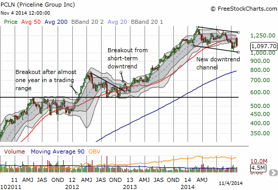 Over the longer-term, PCLN has made very distinct technical moves delivering lasting  breakouts