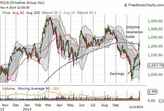 PCLN breaks down from 200DMA resistance