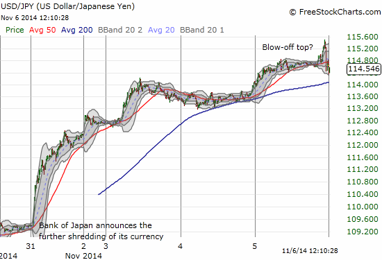 A 15-minute chart shows the potential for a blow-off top in the U.S. dollar versus the Japanese yen