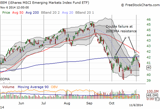 iShares MSCI Emerging Markets (EEM) looks like it is in trouble with a double failure at resistance