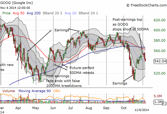 Google Inc. (GOOG) is sagging again as its post-earnings reversal has lost momentum