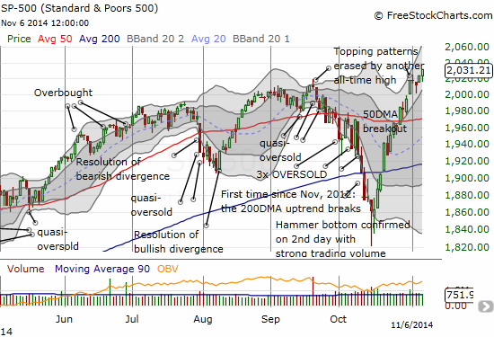 Back to recurring all-time highs  - topping patterns obliterated