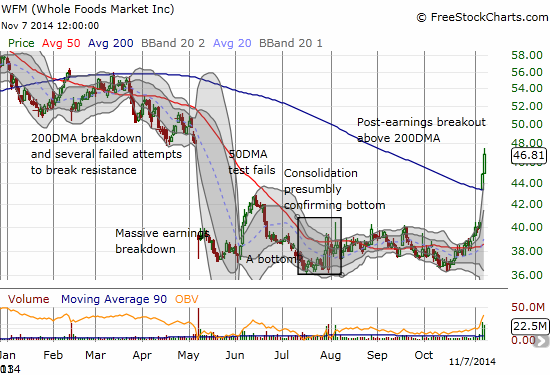 Whole Foods Market, Inc. (WFM) prints a major breakout that confirms its bottom with an exclamation point